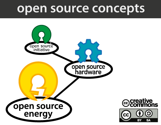open-source-concept
